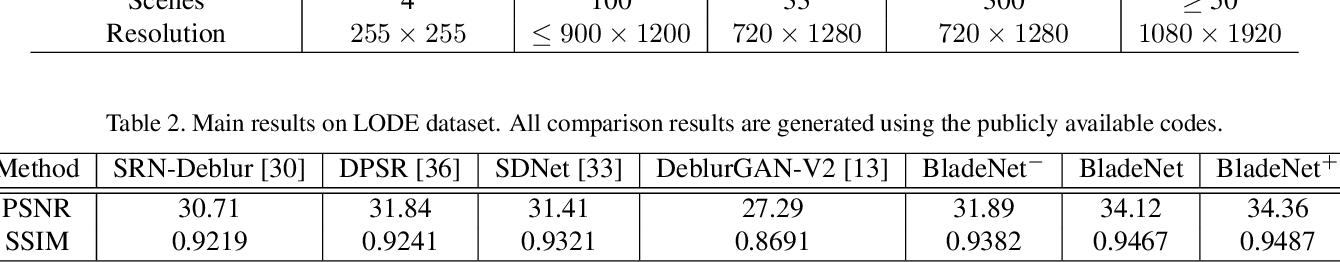 Figure 4 for LODE: Deep Local Deblurring and A New Benchmark