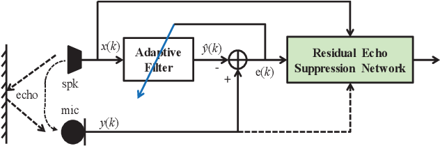 Figure 1 for Acoustic Echo Cancellation by Combining Adaptive Digital Filter and Recurrent Neural Network
