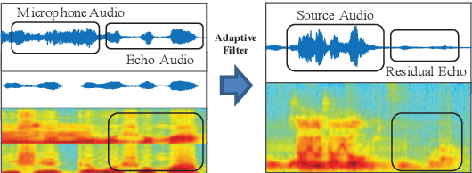 Figure 3 for Acoustic Echo Cancellation by Combining Adaptive Digital Filter and Recurrent Neural Network