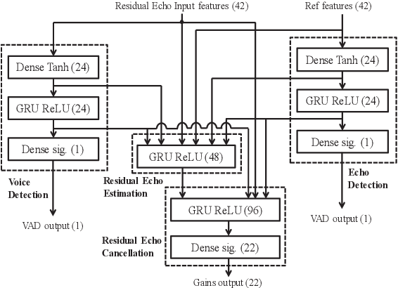 Figure 4 for Acoustic Echo Cancellation by Combining Adaptive Digital Filter and Recurrent Neural Network
