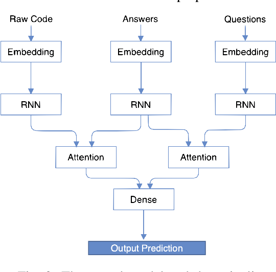 Figure 2 for A Neural Question Answering System for Basic Questions about Subroutines