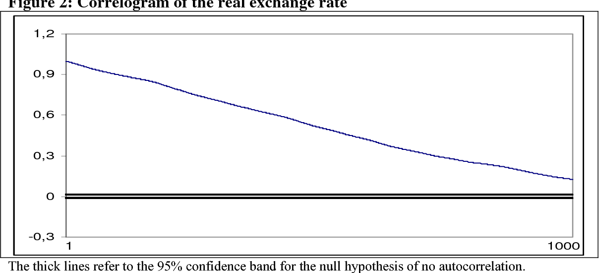 PDF] Testing PPP for the South African Rand/US Dollar Exchange Rate