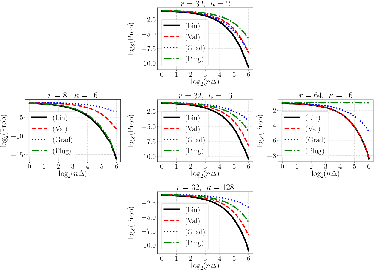 Figure 2 for Near-Optimal Model Discrimination with Non-Disclosure