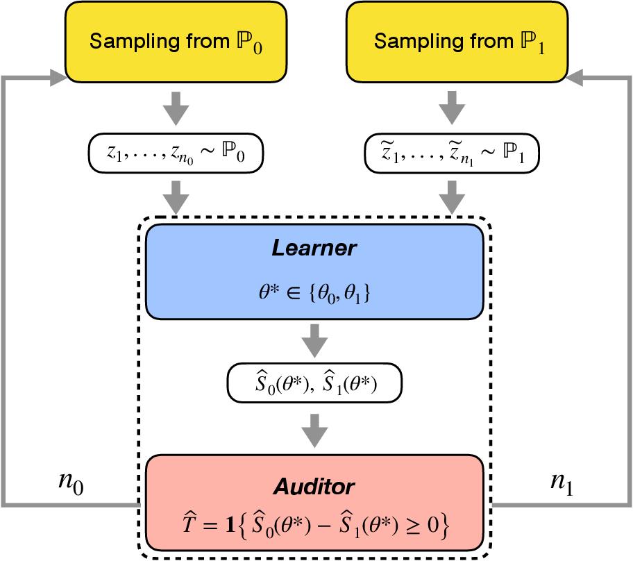 Figure 1 for Near-Optimal Model Discrimination with Non-Disclosure