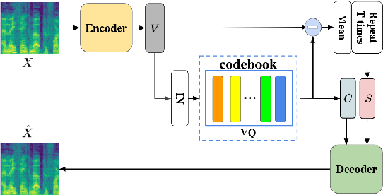 Figure 1 for VQVC+: One-Shot Voice Conversion by Vector Quantization and U-Net architecture
