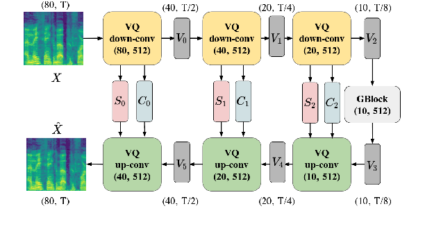 Figure 3 for VQVC+: One-Shot Voice Conversion by Vector Quantization and U-Net architecture