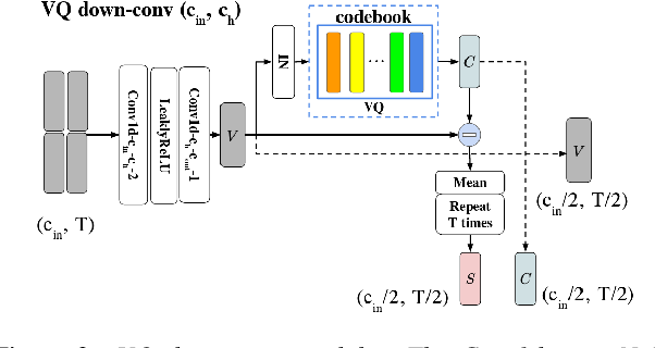 Figure 4 for VQVC+: One-Shot Voice Conversion by Vector Quantization and U-Net architecture