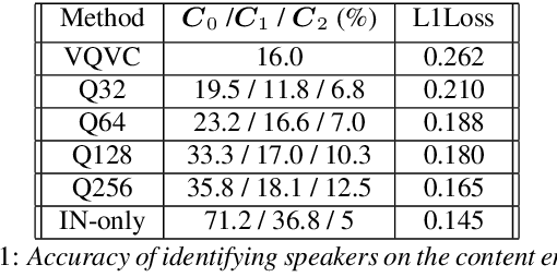 Figure 2 for VQVC+: One-Shot Voice Conversion by Vector Quantization and U-Net architecture