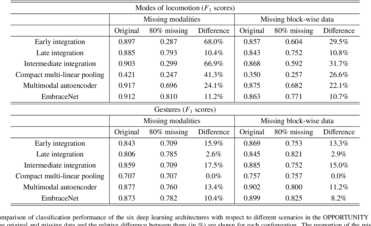 Figure 4 for EmbraceNet: A robust deep learning architecture for multimodal classification