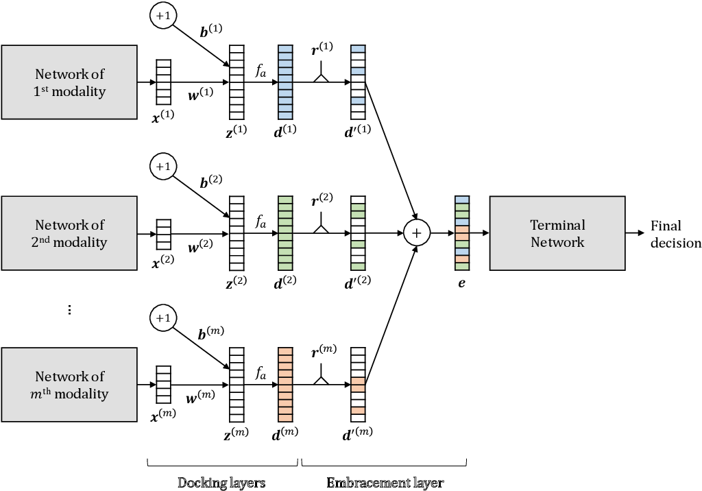 Figure 1 for EmbraceNet: A robust deep learning architecture for multimodal classification
