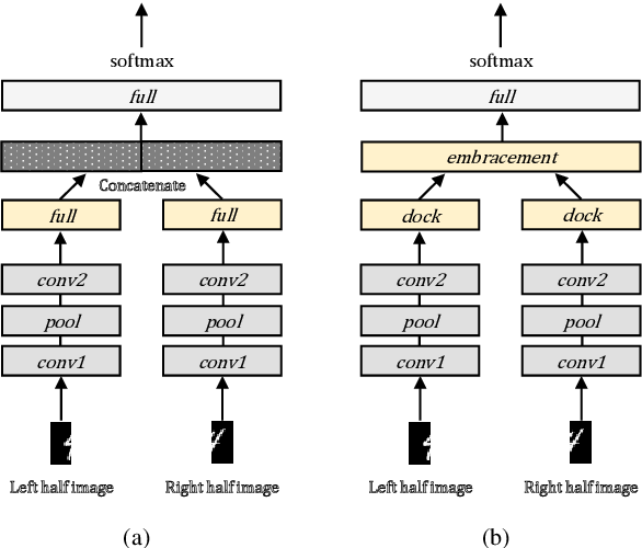 Figure 3 for EmbraceNet: A robust deep learning architecture for multimodal classification
