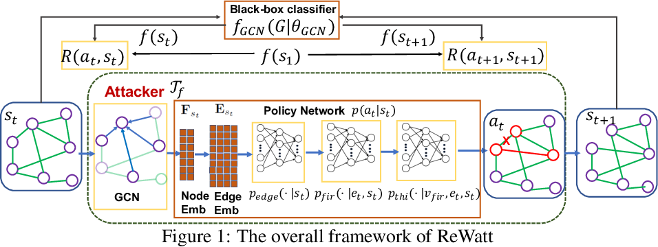 Figure 1 for Attacking Graph Convolutional Networks via Rewiring