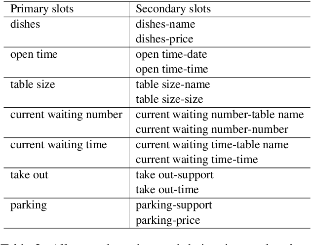 Figure 3 for KddRES: A Multi-level Knowledge-driven Dialogue Dataset for Restaurant Towards Customized Dialogue System