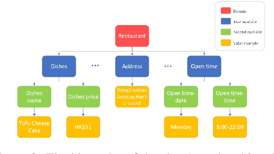 Figure 4 for KddRES: A Multi-level Knowledge-driven Dialogue Dataset for Restaurant Towards Customized Dialogue System