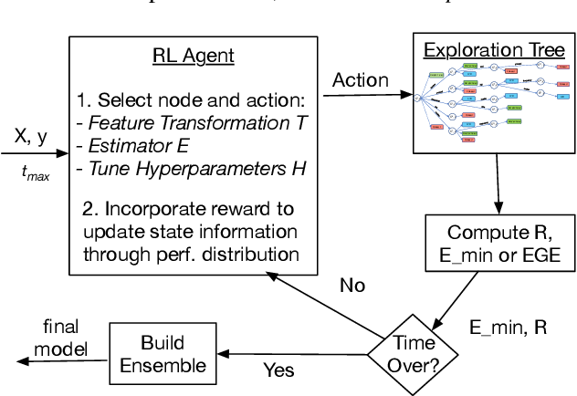 Figure 1 for Automating Predictive Modeling Process using Reinforcement Learning