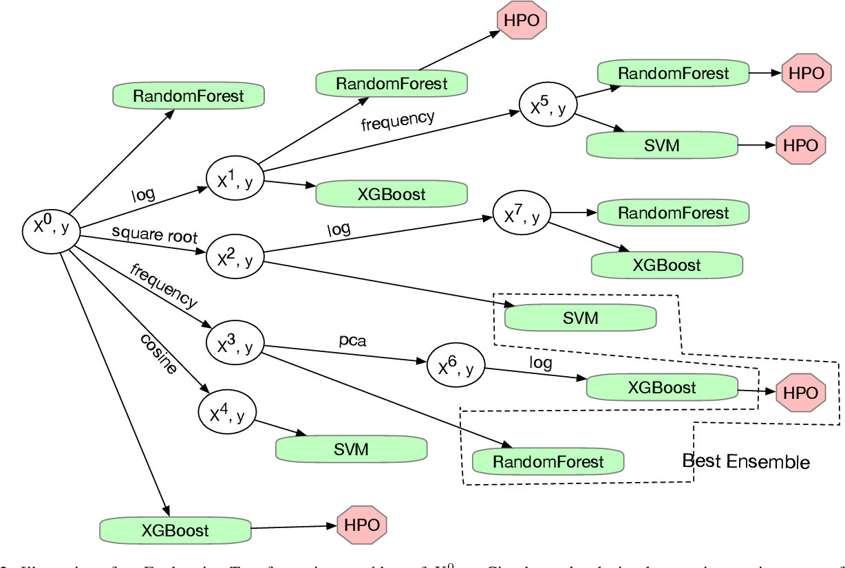 Figure 3 for Automating Predictive Modeling Process using Reinforcement Learning