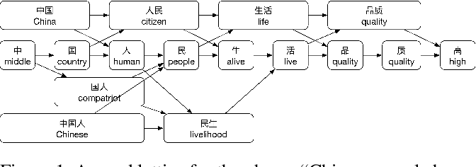 Figure 1 for Lattice CNNs for Matching Based Chinese Question Answering