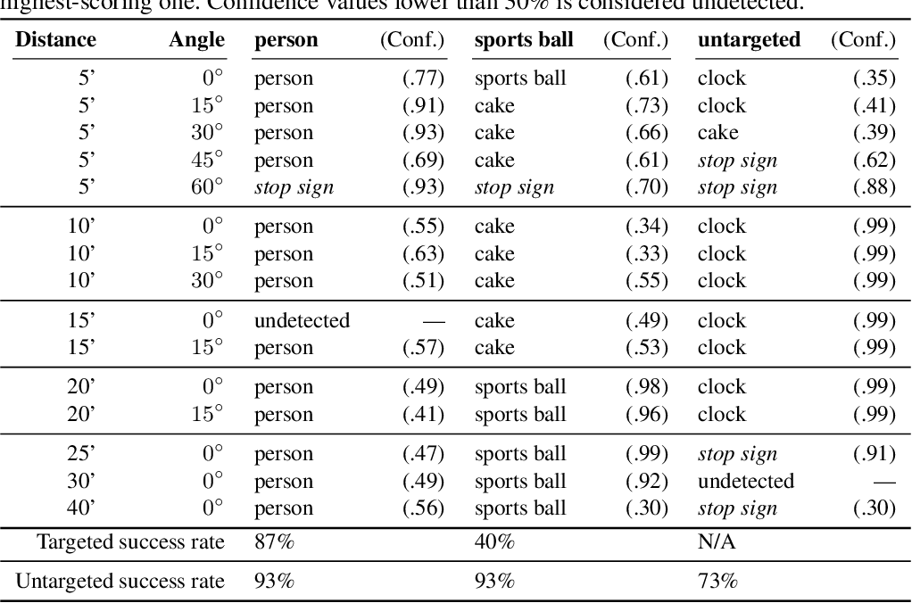 Figure 2 for ShapeShifter: Robust Physical Adversarial Attack on Faster R-CNN Object Detector
