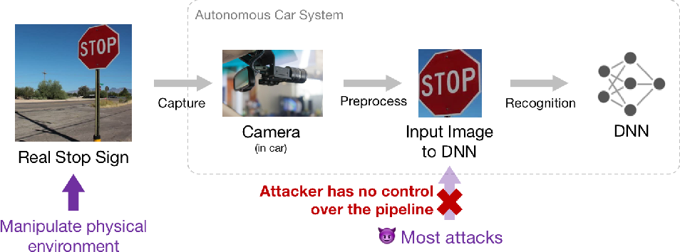 Figure 1 for ShapeShifter: Robust Physical Adversarial Attack on Faster R-CNN Object Detector