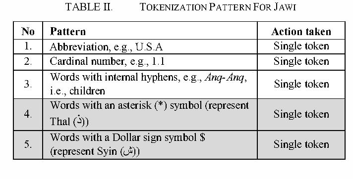 Tokenizer for the Malay language using pattern matching - Semantic