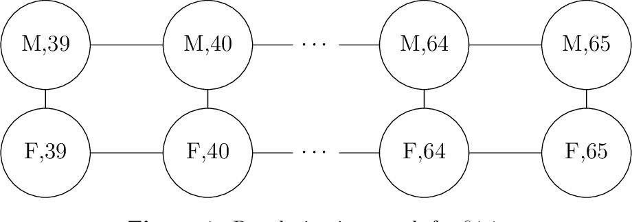 Figure 1 for Eigen-Stratified Models