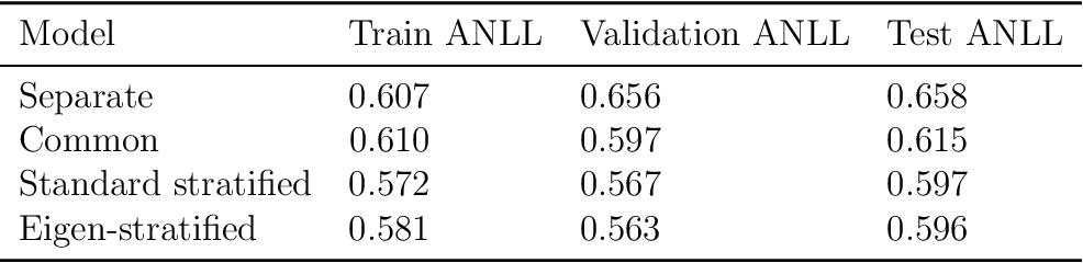 Figure 2 for Eigen-Stratified Models