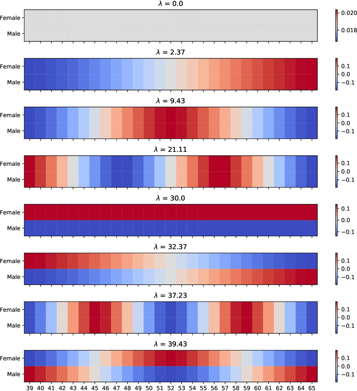Figure 3 for Eigen-Stratified Models
