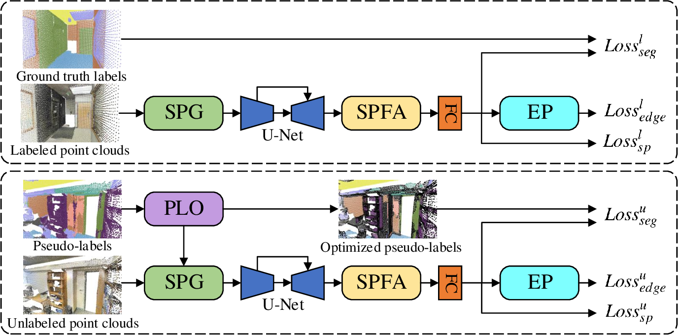 Figure 1 for SCSS-Net: Superpoint Constrained Semi-supervised Segmentation Network for 3D Indoor Scenes