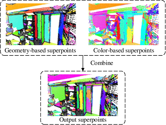Figure 2 for SCSS-Net: Superpoint Constrained Semi-supervised Segmentation Network for 3D Indoor Scenes
