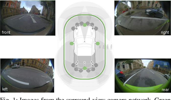 Figure 1 for Near-field Sensing Architecture for Low-Speed Vehicle Automation using a Surround-view Fisheye Camera System