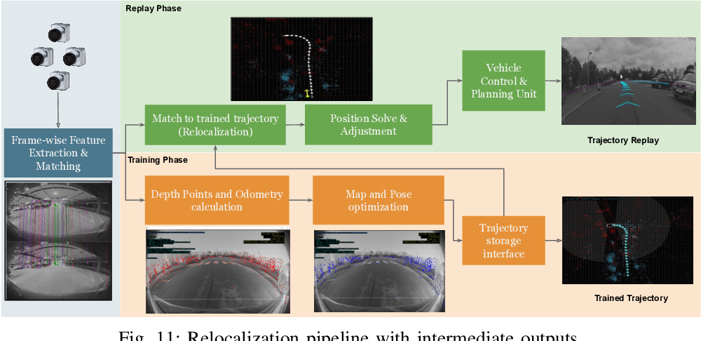 Figure 3 for Near-field Sensing Architecture for Low-Speed Vehicle Automation using a Surround-view Fisheye Camera System
