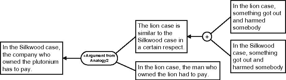 Argument From Analogy In Legal Rhetoric Semantic Scholar