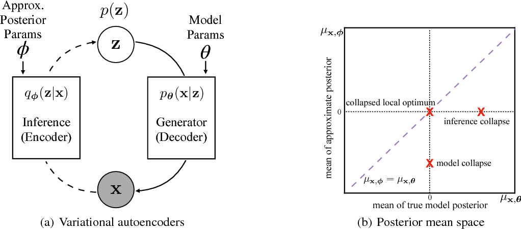 Figure 1 for Lagging Inference Networks and Posterior Collapse in Variational Autoencoders