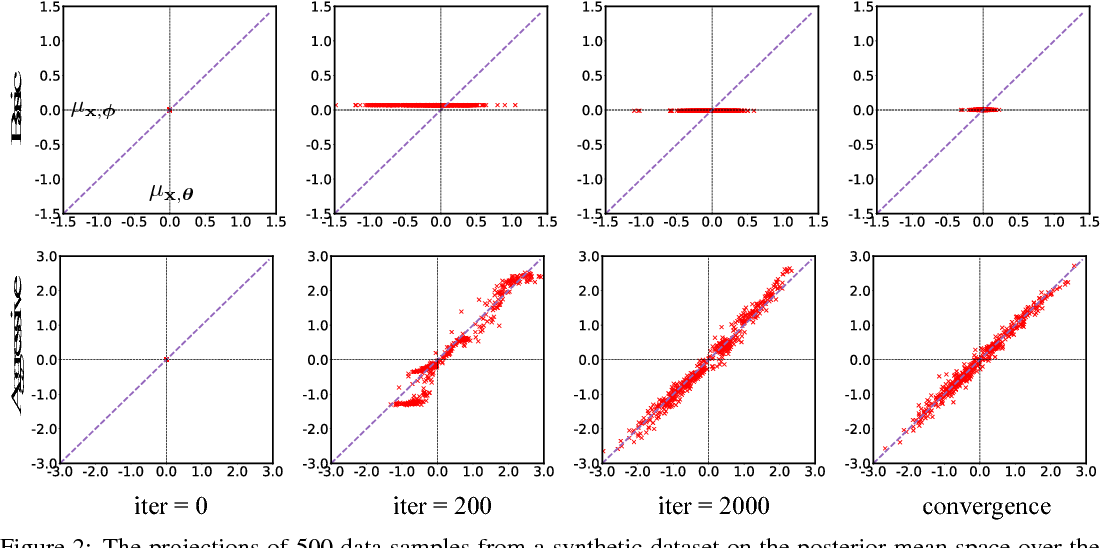 Figure 3 for Lagging Inference Networks and Posterior Collapse in Variational Autoencoders