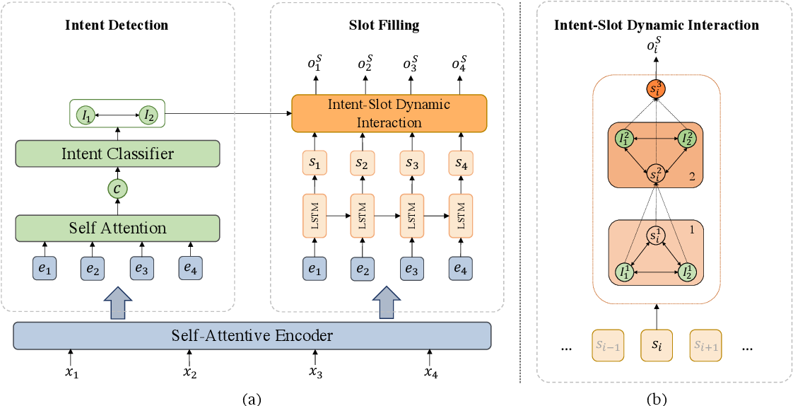 Figure 3 for TD-GIN: Token-level Dynamic Graph-Interactive Network for Joint Multiple Intent Detection and Slot Filling