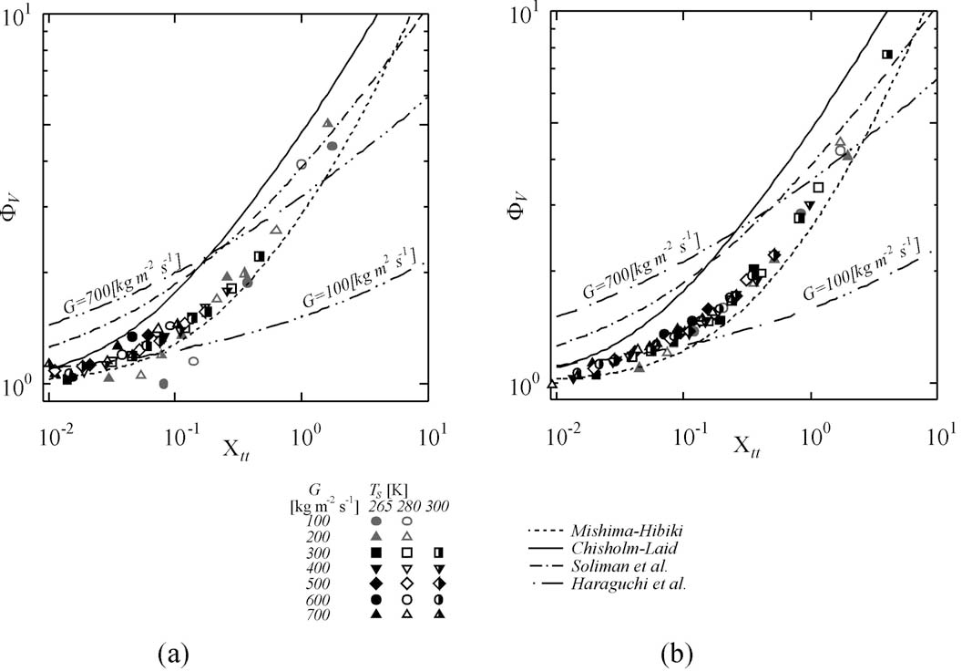 Fig. 5. Relation between the two-phase multiplier factor V and Lockhart–Martinelli parameter Xtt: (a) Tube type A; (b) Tube type B.