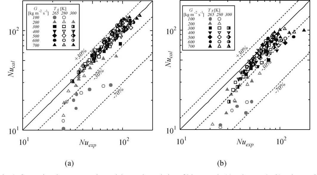 Fig. 6. Comparison between experimental data and correlation of Moser et al.: (a) Tube type A; (b) Tube type B.