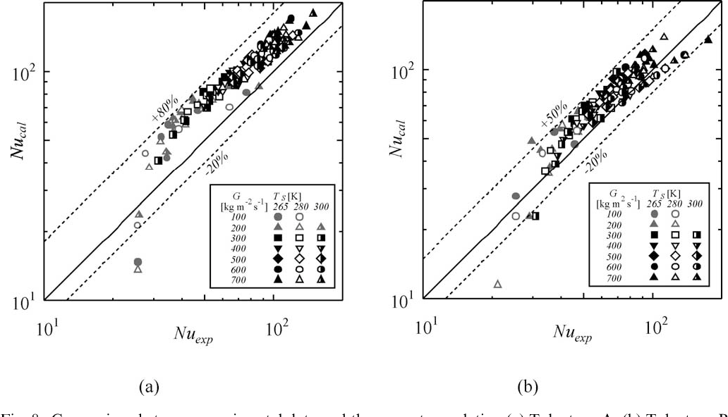 Fig. 8. Comparison between experimental data and the present correlation (a) Tube type A, (b) Tube type B.
