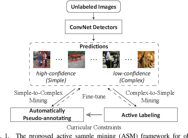 Figure 1 for Cost-effective Object Detection: Active Sample Mining with Switchable Selection Criteria