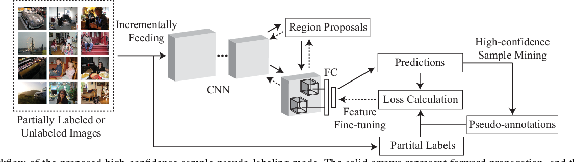 Figure 2 for Cost-effective Object Detection: Active Sample Mining with Switchable Selection Criteria