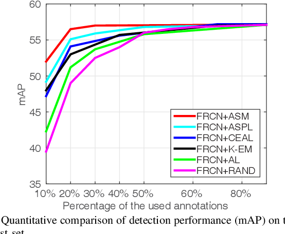 Figure 3 for Cost-effective Object Detection: Active Sample Mining with Switchable Selection Criteria