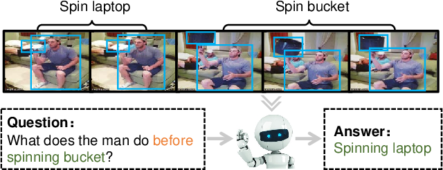 Figure 1 for Location-aware Graph Convolutional Networks for Video Question Answering