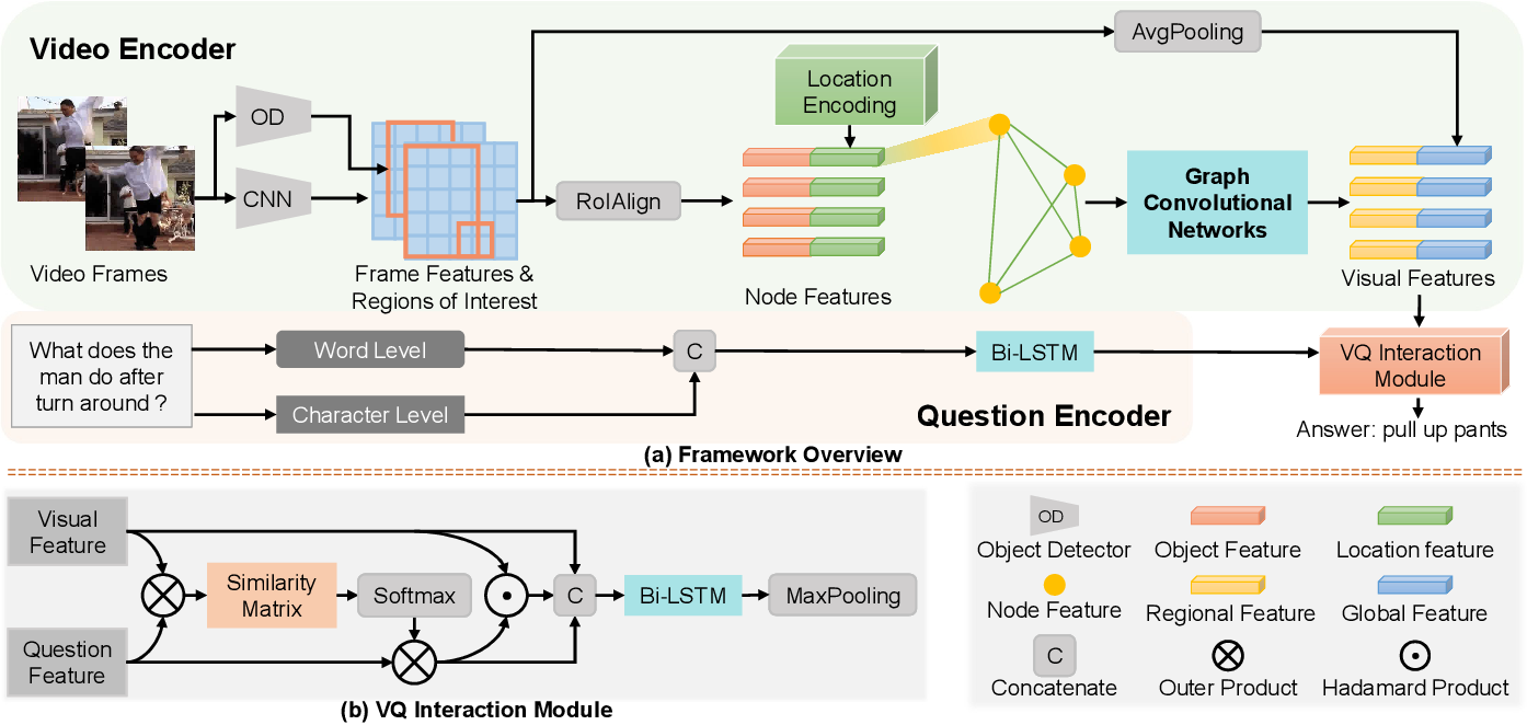 Figure 3 for Location-aware Graph Convolutional Networks for Video Question Answering