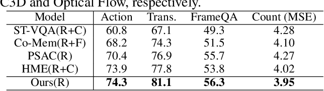 Figure 4 for Location-aware Graph Convolutional Networks for Video Question Answering