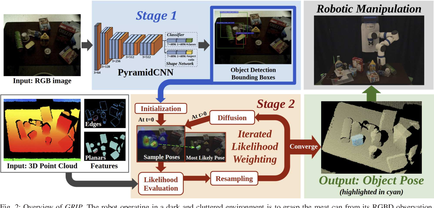 Figure 2 for GRIP: Generative Robust Inference and Perception for Semantic Robot Manipulation in Adversarial Environments