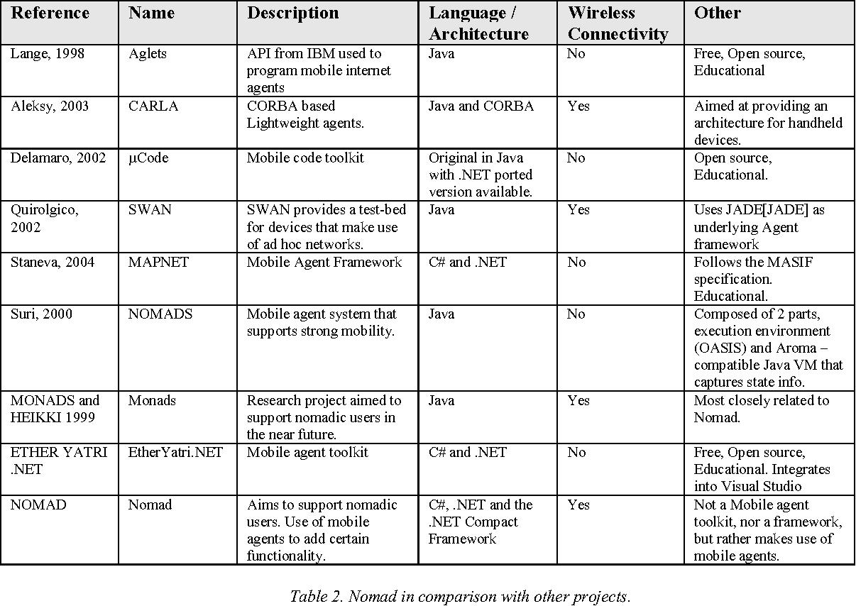 Towards a mobile agent framework for Nomad using   NET