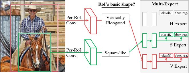 Figure 1 for ME R-CNN: Multi-Expert R-CNN for Object Detection