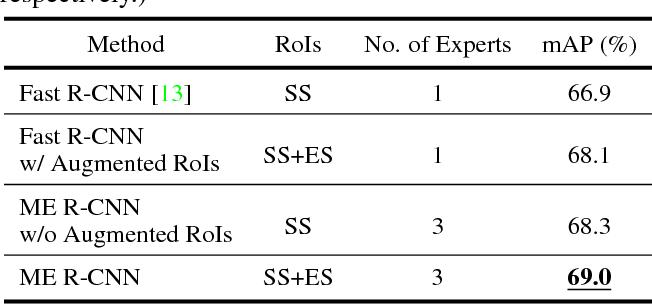 Figure 2 for ME R-CNN: Multi-Expert R-CNN for Object Detection