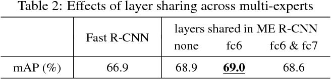 Figure 4 for ME R-CNN: Multi-Expert R-CNN for Object Detection