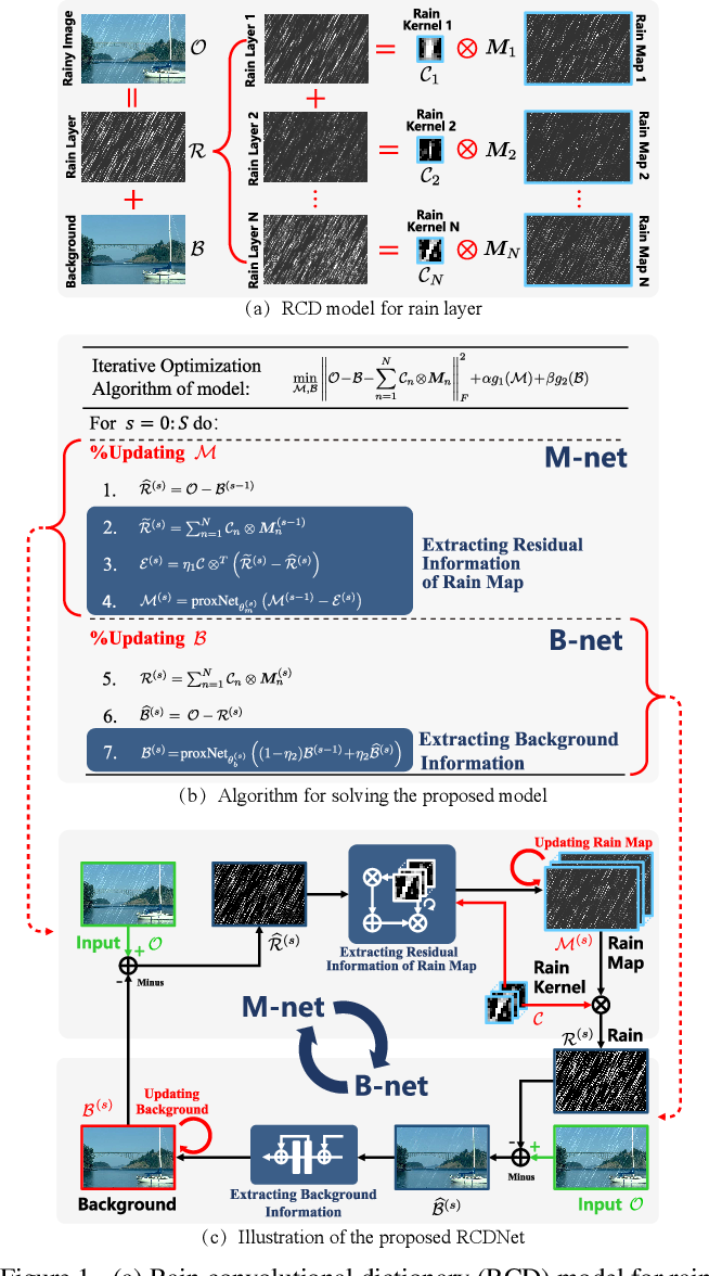 Figure 1 for A Model-driven Deep Neural Network for Single Image Rain Removal